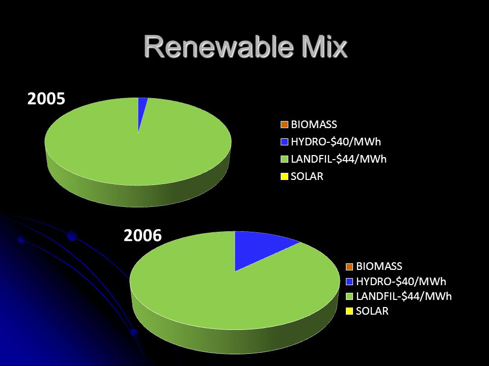 Renewable Mix
