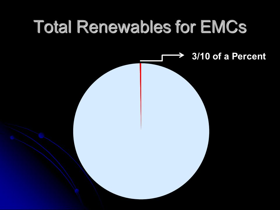Total Renewables for EMCs 3/10 of a Percent