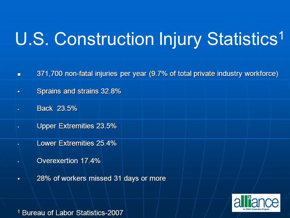 U.S. Construction Injury Statistics 1 371,700 non-fatal injuries per year (9.7% of total private industry workforce) 371,700 non-fatal injuries per ye