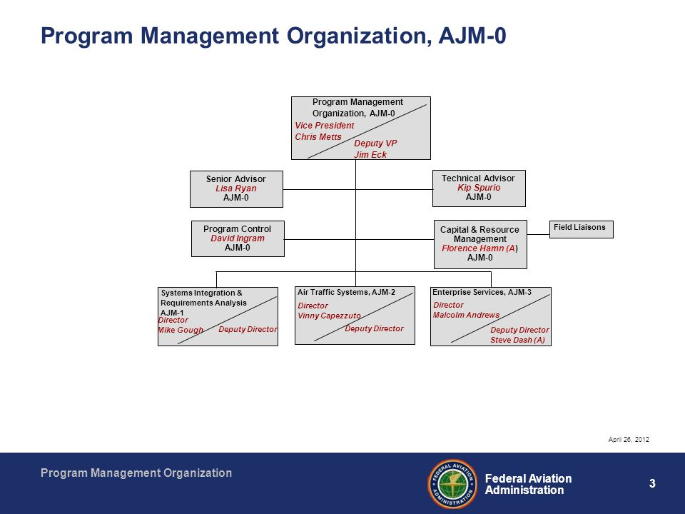 3 Federal Aviation Administration Program Management Organization Program Management Organization, AJM-0 Senior Advisor Lisa Ryan AJM-0 Technical Advi