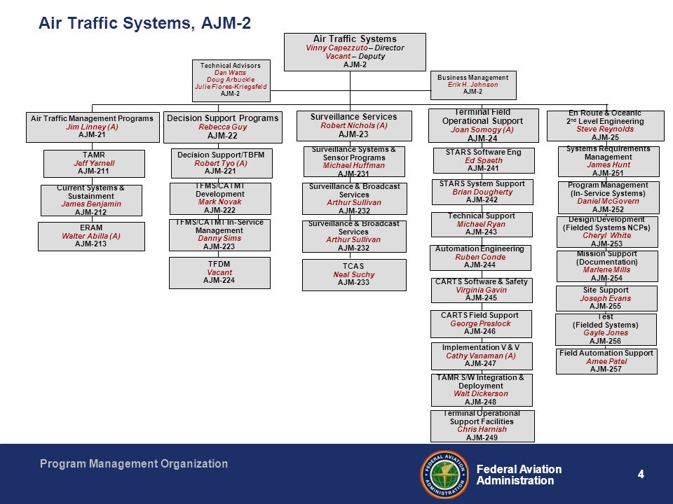 4 Federal Aviation Administration Program Management Organization Air Traffic Systems, AJM-2 Air Traffic Systems Vinny Capezzuto – Director Vacant – D