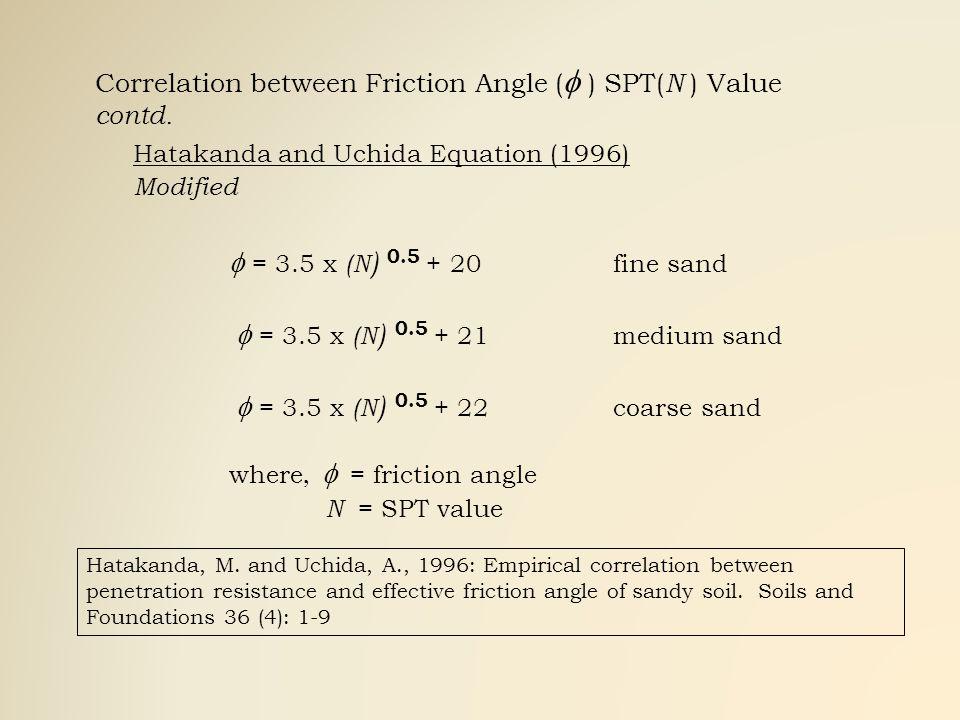 Correlation between Friction Angle ( ) SPT( N ) Value contd. Hatakanda and Uchida Equation (1996) Modified = 3.5 x (N ) 0.5 + 20fine sand = 3.5 x (N )