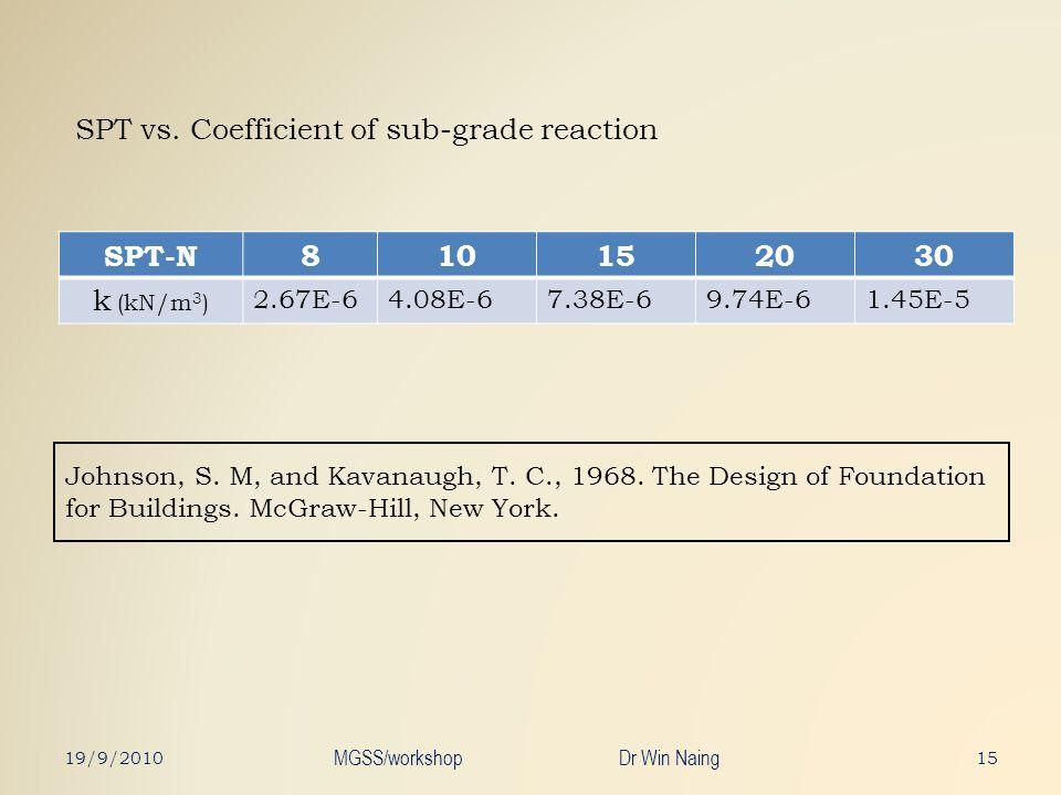 Johnson, S. M, and Kavanaugh, T. C., 1968. The Design of Foundation for Buildings. McGraw-Hill, New York. SPT-N810152030 k (kN/m 3 ) 2.67E-64.08E-67.3