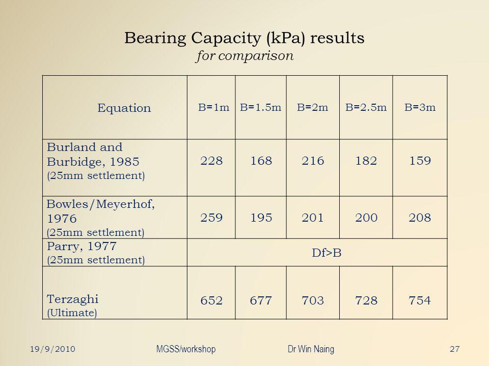 Bearing Capacity (kPa) results for comparison 19/9/2010 MGSS/workshop Dr Win Naing 27 Equation B=1mB=1.5mB=2mB=2.5mB=3m Burland and Burbidge, 1985 (25