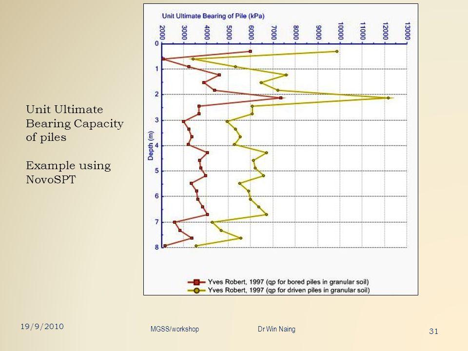 Unit Ultimate Bearing Capacity of piles Example using NovoSPT 31 19/9/2010 MGSS/workshop Dr Win Naing