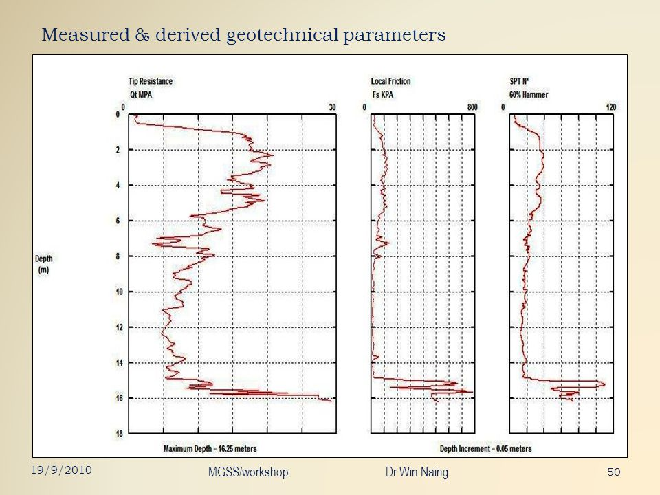 Measured & derived geotechnical parameters 50 19/9/2010 MGSS/workshop Dr Win Naing