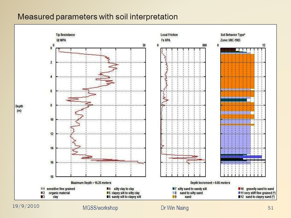 Measured parameters with soil interpretation 51 19/9/2010 MGSS/workshop Dr Win Naing