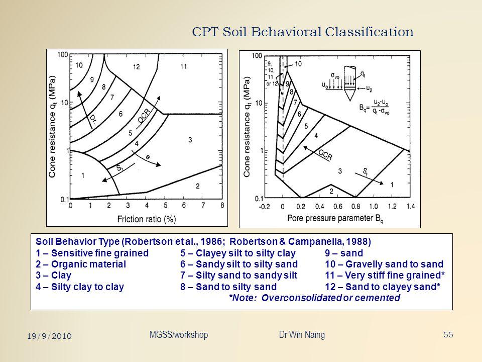 CPT Soil Behavioral Classification Soil Behavior Type (Robertson et al., 1986; Robertson & Campanella, 1988) 1 – Sensitive fine grained5 – Clayey silt