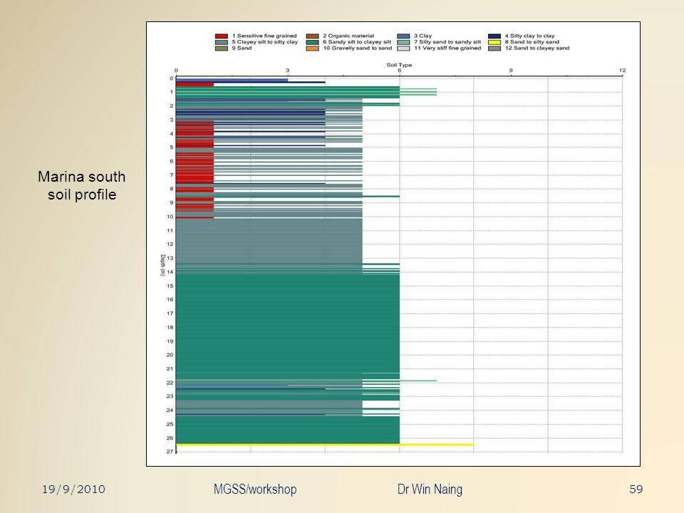 Marina south soil profile 5919/9/2010 MGSS/workshop Dr Win Naing