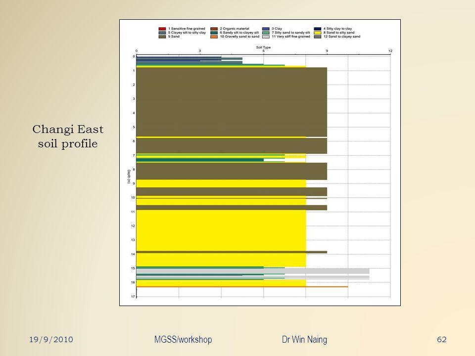 Changi East soil profile 6219/9/2010 MGSS/workshop Dr Win Naing