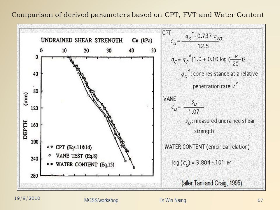 Comparison of derived parameters based on CPT, FVT and Water Content 67 19/9/2010 MGSS/workshop Dr Win Naing
