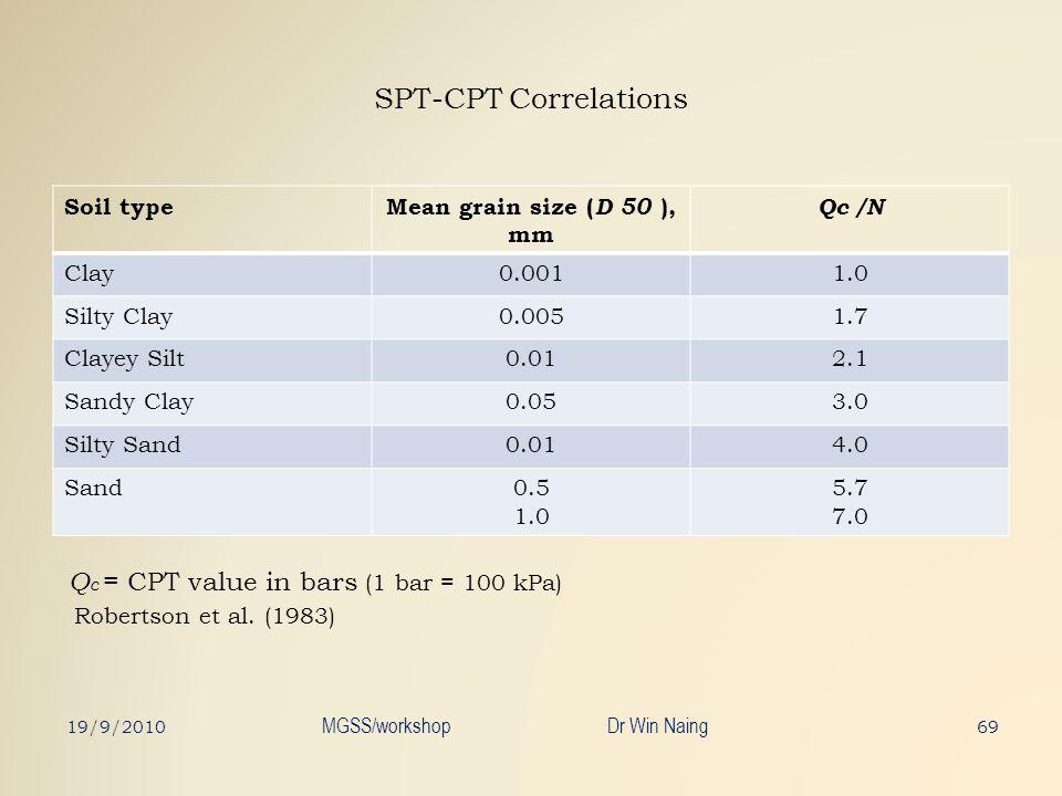 SPT-CPT Correlations 69 Soil type Mean grain size ( D 50 ), mm Qc /N Clay0.0011.0 Silty Clay0.0051.7 Clayey Silt0.012.1 Sandy Clay0.053.0 Silty Sand0.