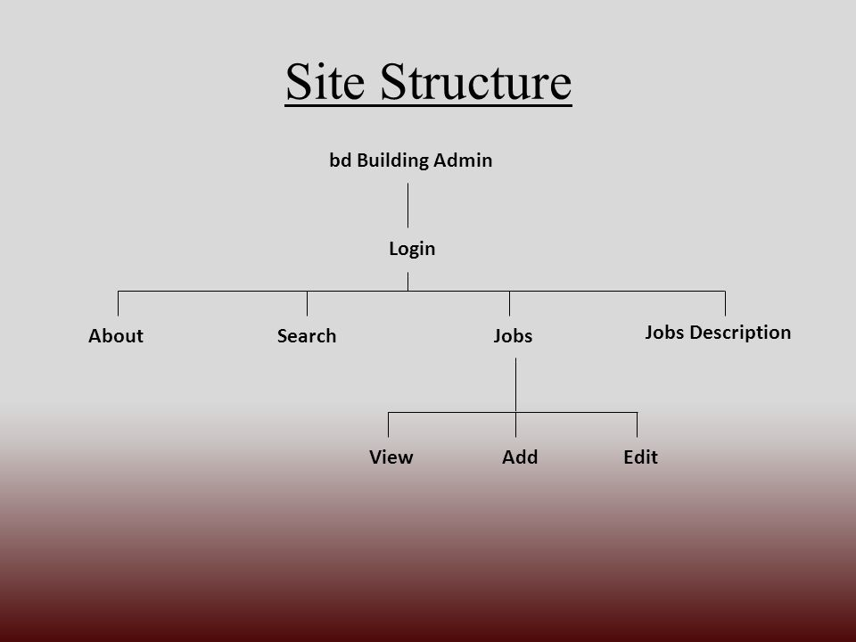 Site Structure bd Building Admin Login Jobs Description AboutSearchJobs ViewAddEdit