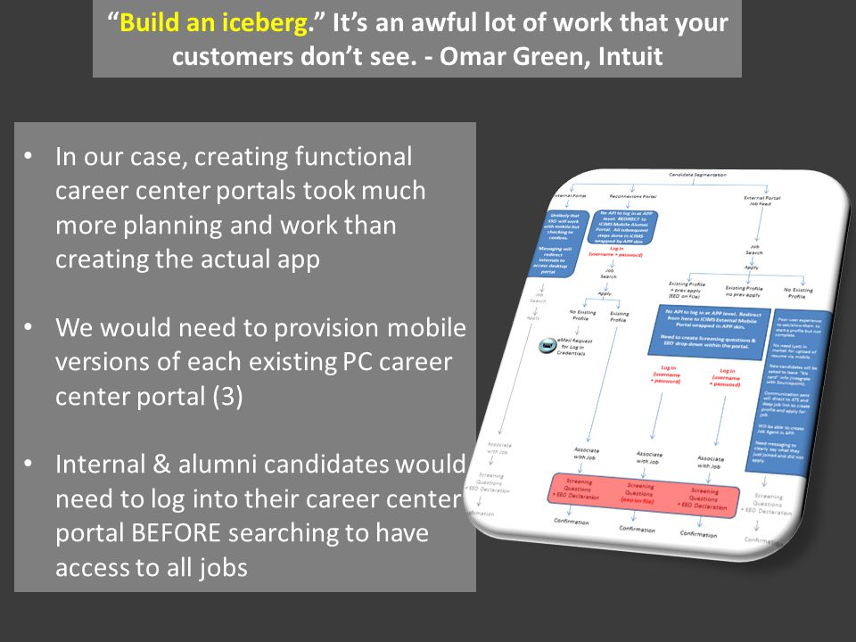 In our case, creating functional career center portals took much more planning and work than creating the actual app We would need to provision mobile versions of each existing PC career center portal (3) Internal & alumni candidates would need to log into their career center portal BEFORE searching to have access to all jobs Build an iceberg.