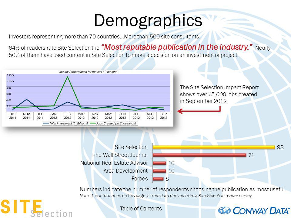 Demographics Investors representing more than 70 countries…More than 500 site consultants. 84% of readers rate Site Selection the Most reputable publi
