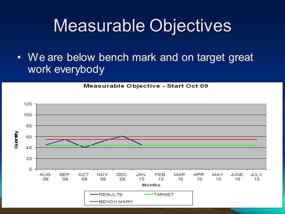 Measurable Objectives We are below bench mark and on target great work everybody