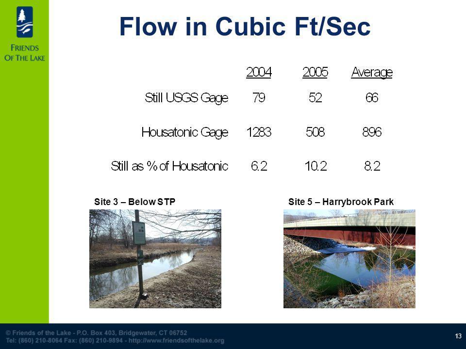 13 Flow in Cubic Ft/Sec Site 3 – Below STPSite 5 – Harrybrook Park