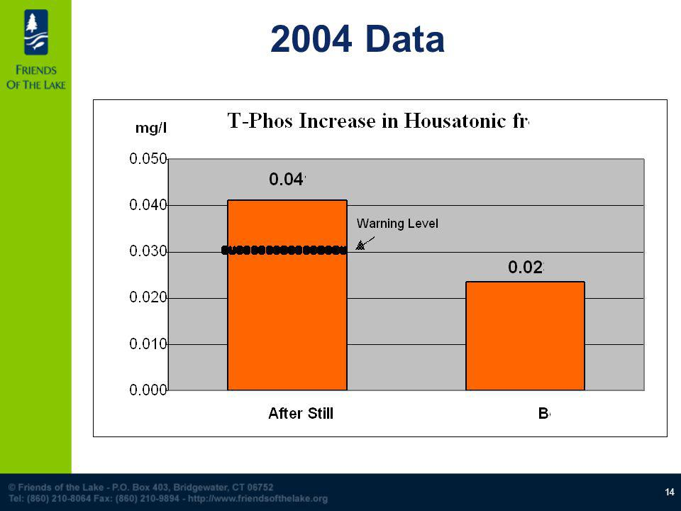 14 2004 Data