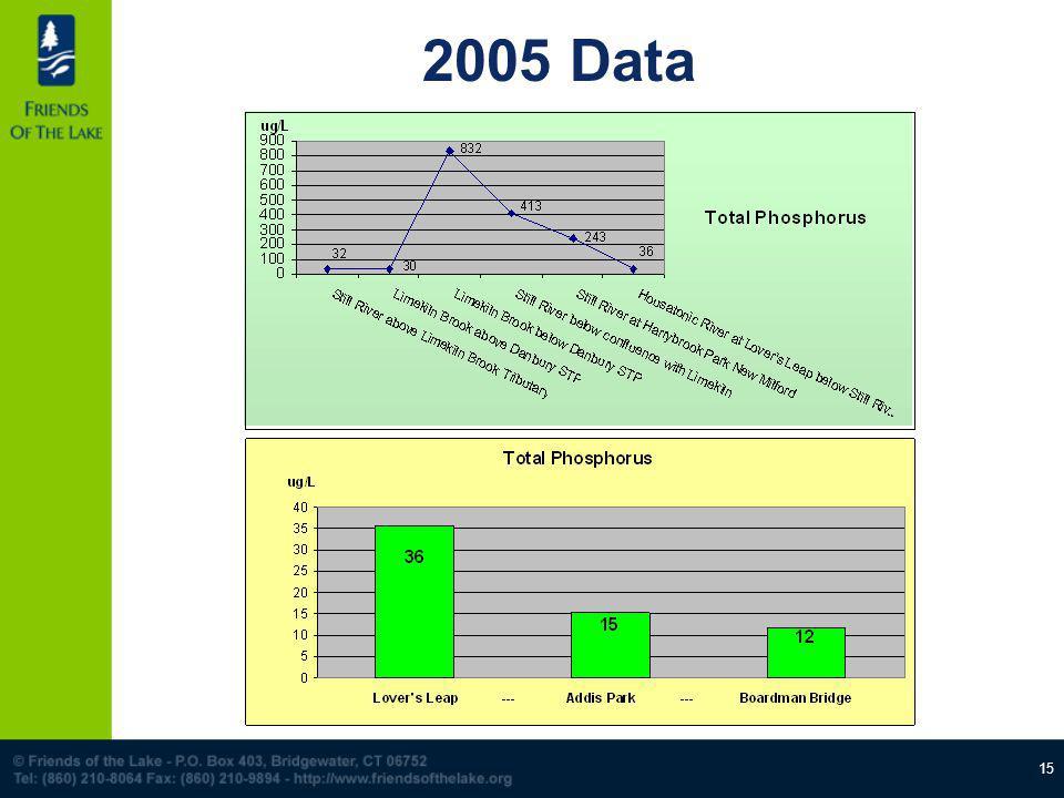 15 2005 Data