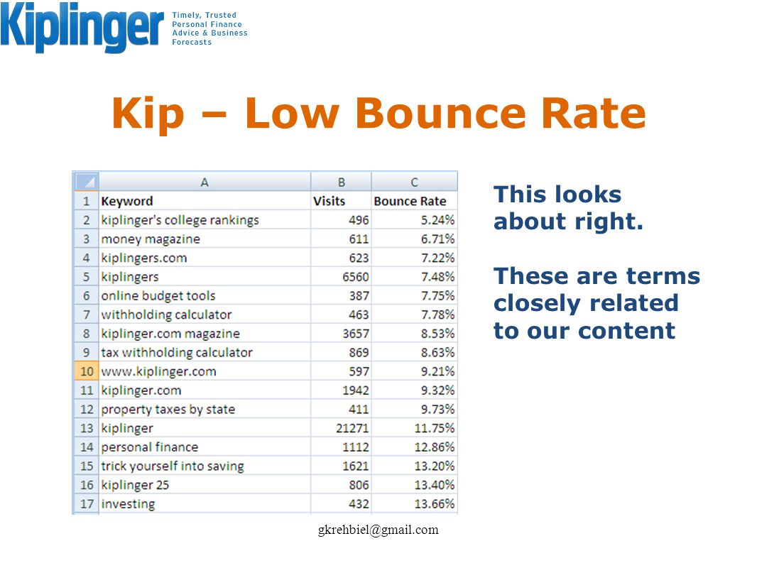 Kip – Low Bounce Rate gkrehbiel@gmail.com This looks about right. These are terms closely related to our content
