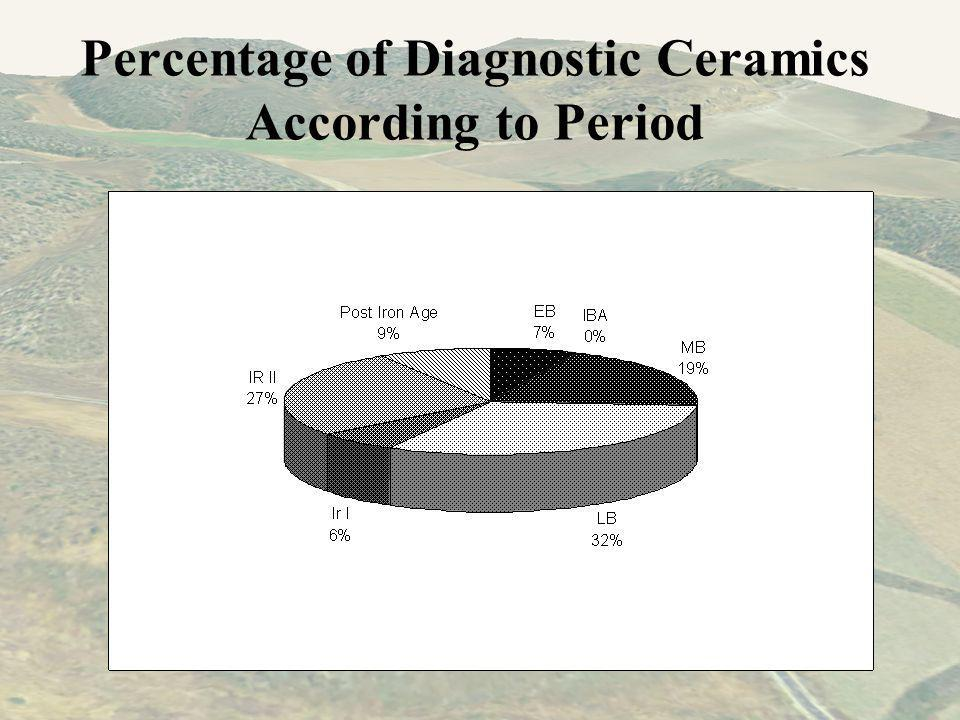 Percentage of Diagnostic Ceramics According to Period