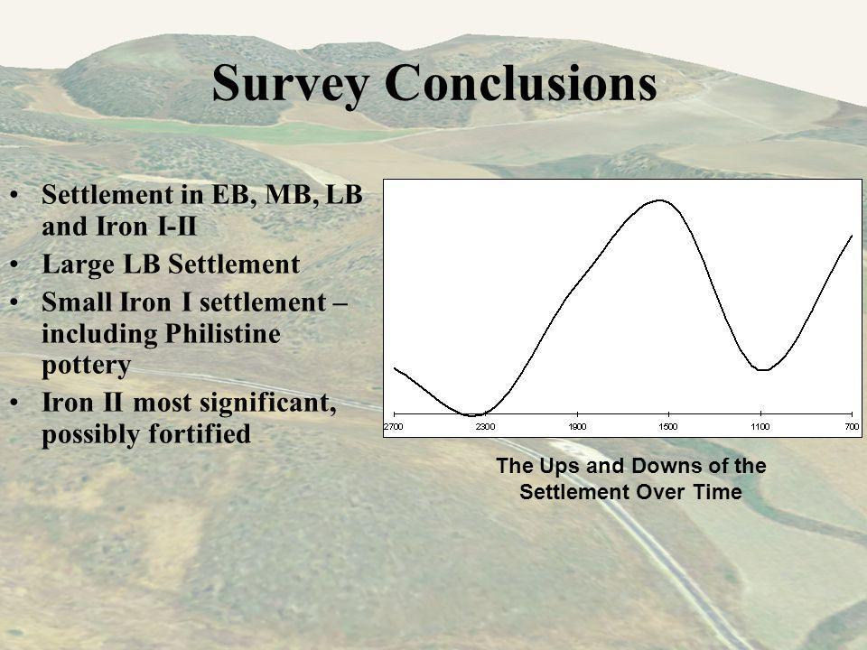 Survey Conclusions Settlement in EB, MB, LB and Iron I-II Large LB Settlement Small Iron I settlement – including Philistine pottery Iron II most significant, possibly fortified The Ups and Downs of the Settlement Over Time