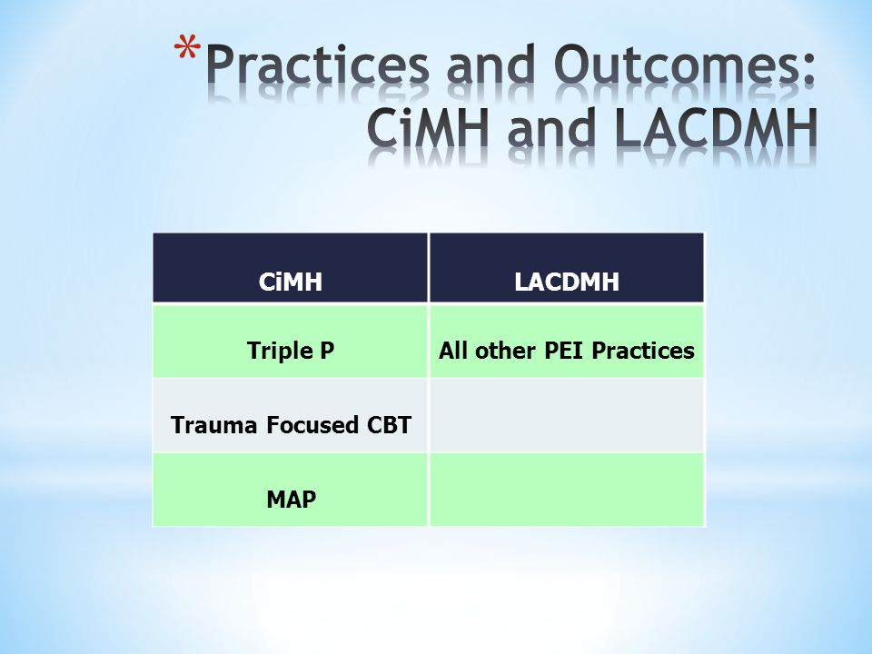 CiMHLACDMH Triple PAll other PEI Practices Trauma Focused CBT MAP