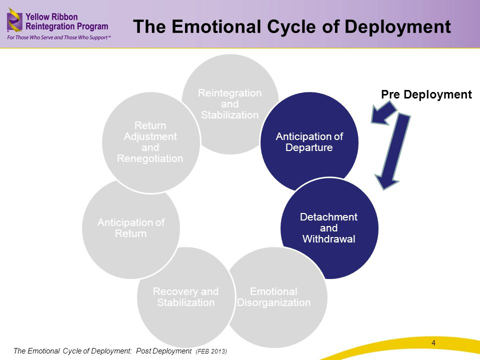 The Emotional Cycle of Deployment: Post Deployment (FEB 2013) 4 Reintegration and Stabilization Anticipation of Departure Detachment and Withdrawal Emotional Disorganization Recovery and Stabilization Anticipation of Return Return Adjustment and Renegotiation Pre Deployment The Emotional Cycle of Deployment