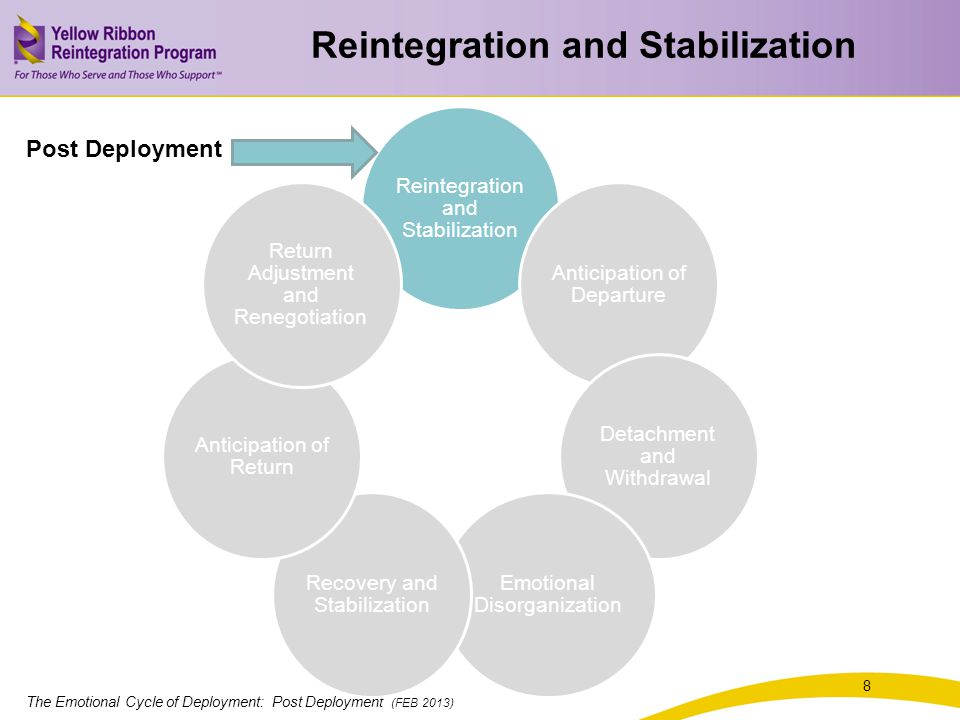 The Emotional Cycle of Deployment: Post Deployment (FEB 2013) 8 Reintegration and Stabilization Anticipation of Departure Detachment and Withdrawal Emotional Disorganization Recovery and Stabilization Anticipation of Return Return Adjustment and Renegotiation Post Deployment