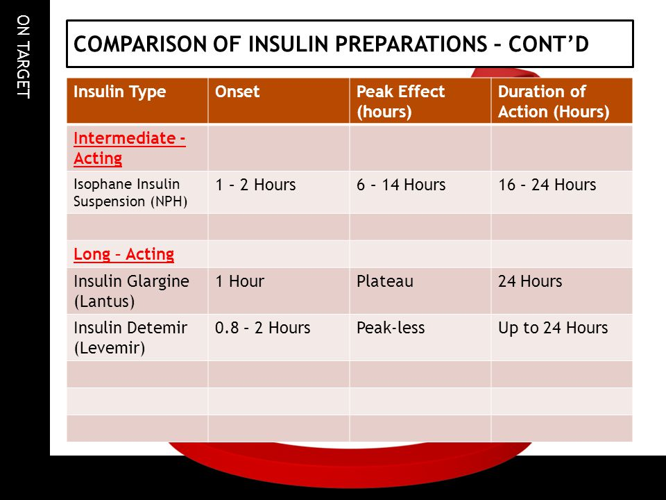 ON TARGET COMPARISON OF INSULIN PREPARATIONS – CONTD Insulin TypeOnsetPeak Effect (hours) Duration of Action (Hours) Intermediate - Acting Isophane In