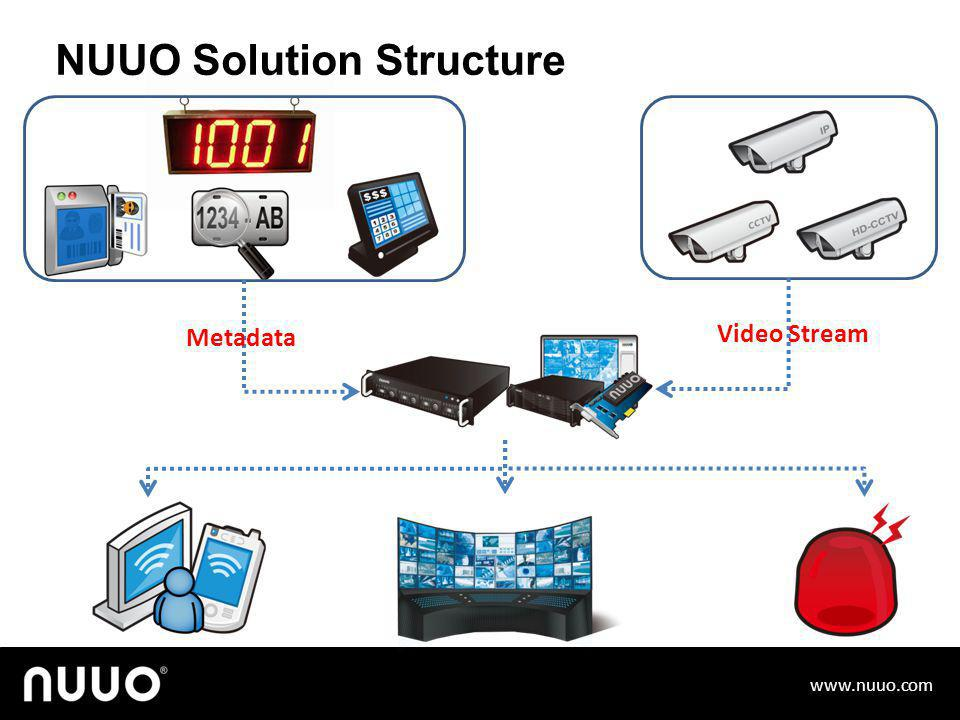 How NUUO Solution Help?