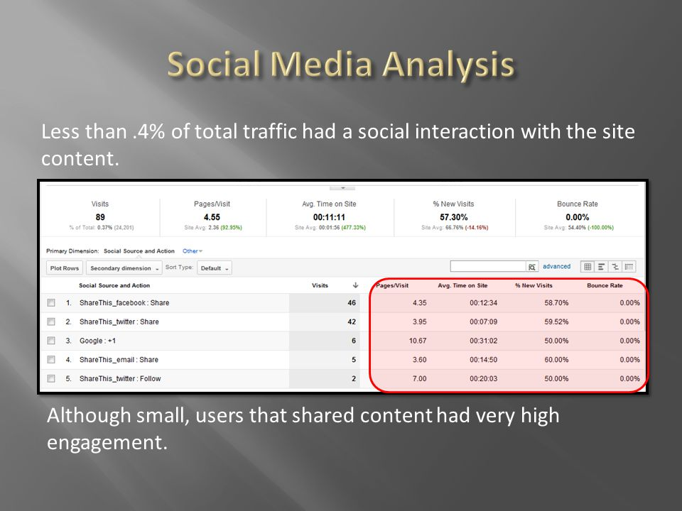 Less than.4% of total traffic had a social interaction with the site content.