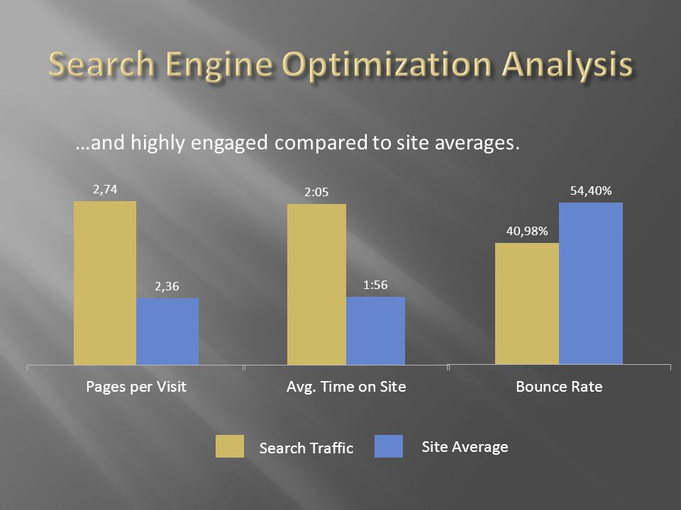…and highly engaged compared to site averages. Search Traffic Site Average
