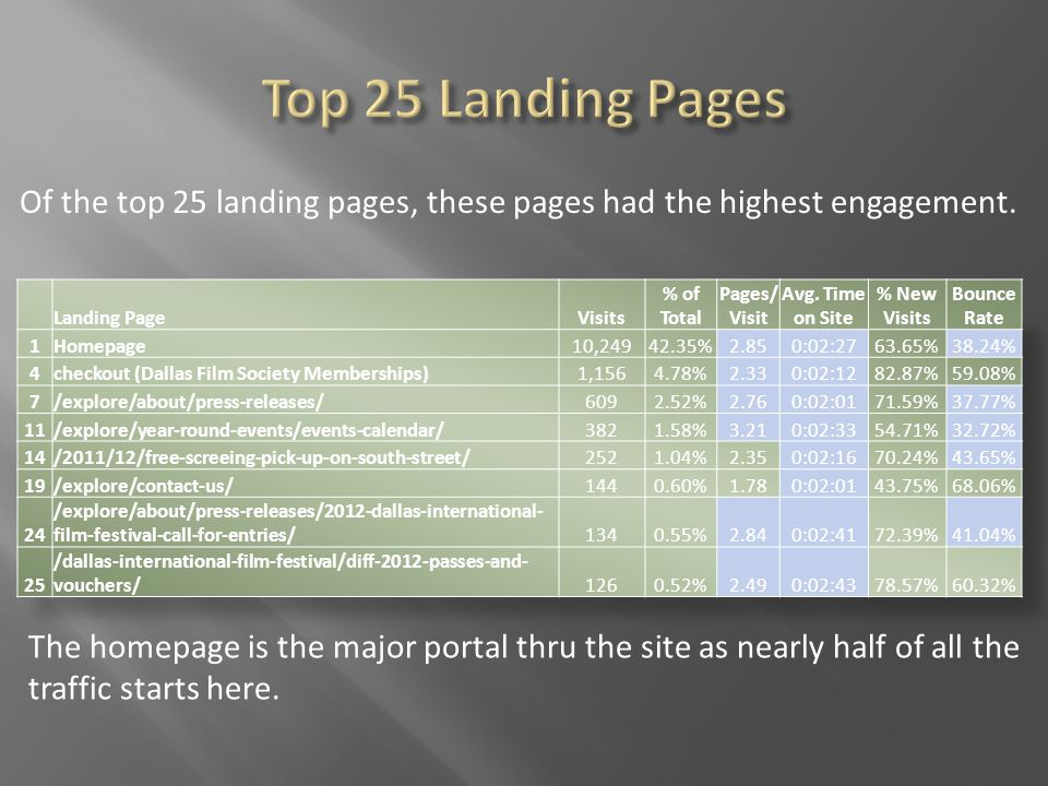 Of the top 25 landing pages, these pages had the highest engagement.