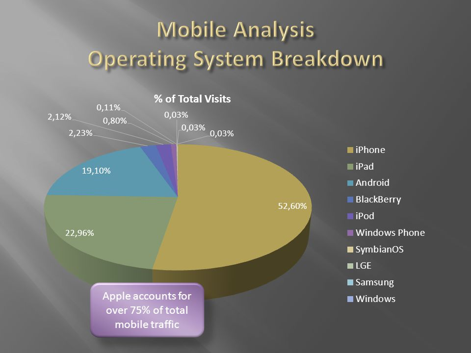 Apple accounts for over 75% of total mobile traffic