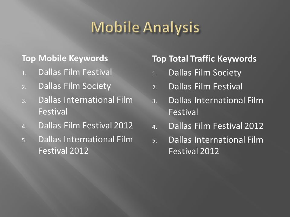 Top Mobile Keywords 1. Dallas Film Festival 2. Dallas Film Society 3.