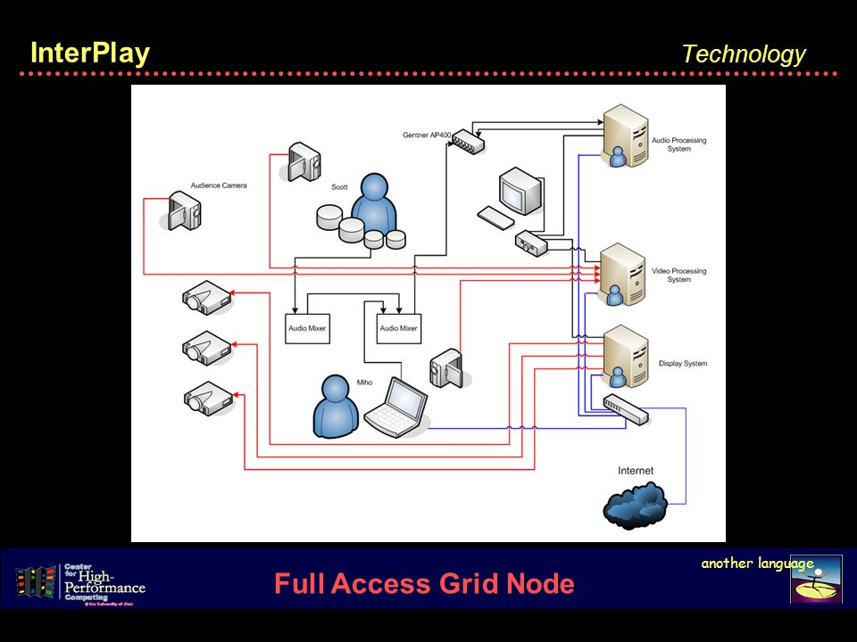 InterPlay another language Full Access Grid Node
