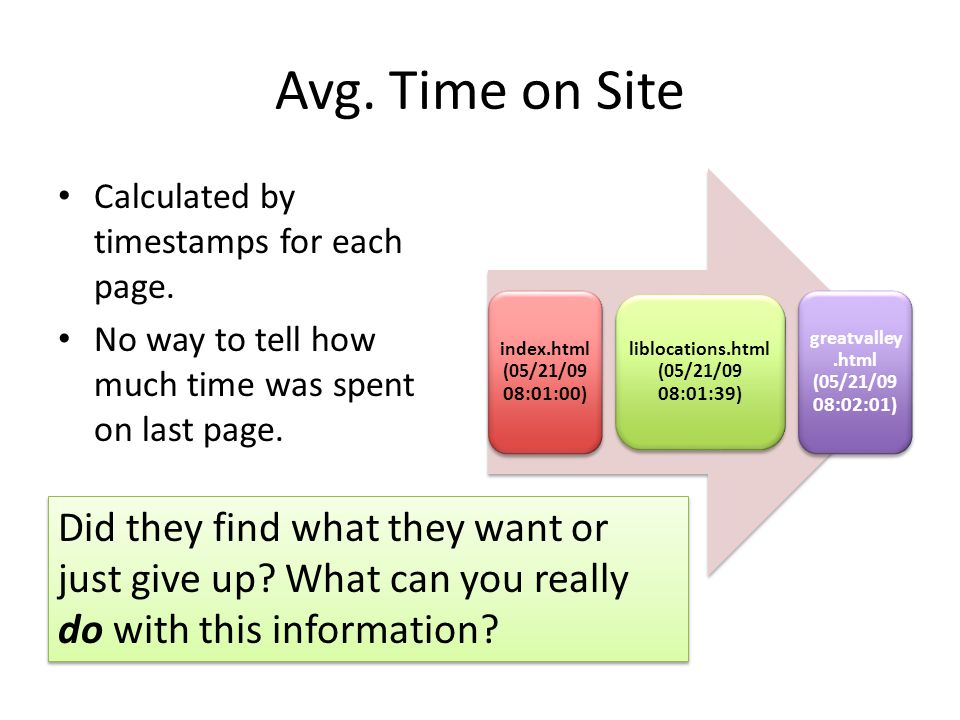 Avg. Time on Site Calculated by timestamps for each page. No way to tell how much time was spent on last page. index.html (05/21/09 08:01:00 ) libloca
