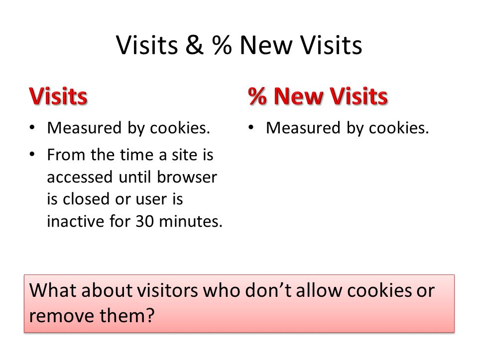 Visits & % New Visits Measured by cookies.
