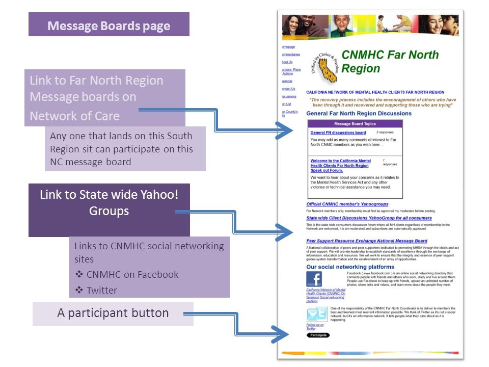 Message Boards page Link to Far North Region Message boards on Network of Care Link to State wide Yahoo! Groups A participant button Any one that land