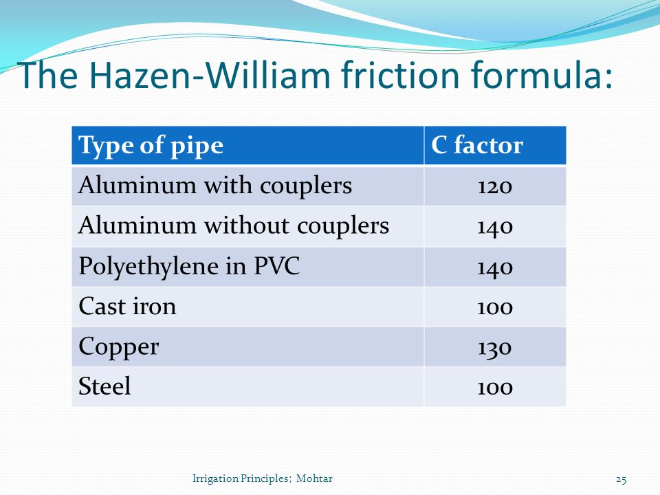 Type of pipeC factor Aluminum with couplers120 Aluminum without couplers140 Polyethylene in PVC140 Cast iron100 Copper130 Steel100 The Hazen-William f