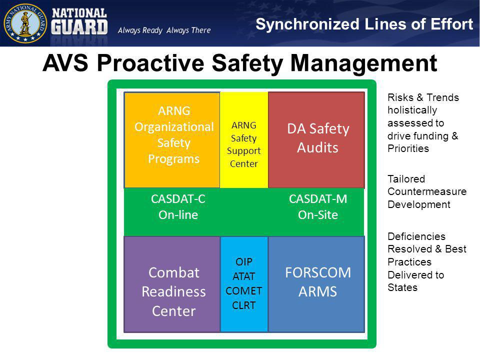 AVS Proactive Safety Management ARNG Organizational Safety Programs DA Safety Audits FORSCOM ARMS Combat Readiness Center OIP ATAT COMET CLRT CASDAT-C