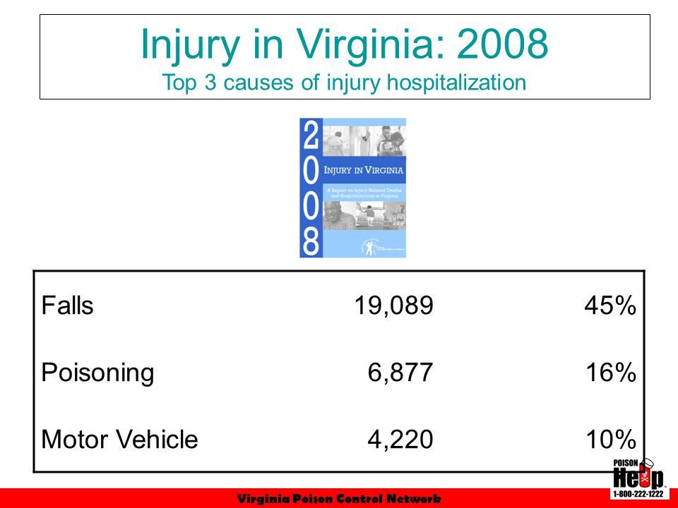 Virginia Poison Control Network Motor Vehicles82420.99% Firearms80820.52% Poisoning78219.90% Falls53913.72% Injury in Virginia: 2008 Top causes of injury death