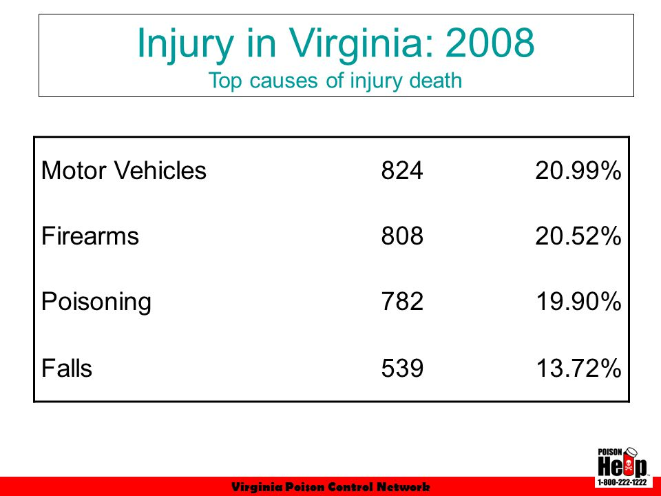 Virginia Poison Control Network 92,346 total incoming calls –67,363 human poison exposures 53,174 in 1998 –24,983 other calls (e.g., drug information, occupational, abuse, teratogenicity, animals).
