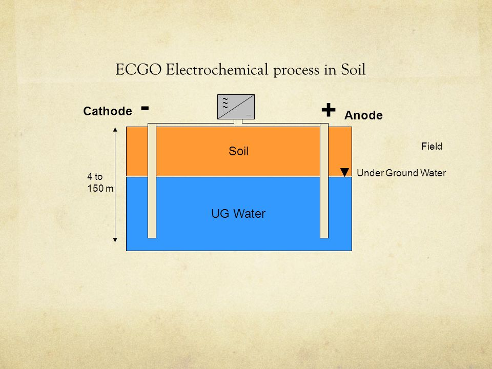 ECGO Electrochemical process in Soil Soil UG Water ~ ~ ~ + Anode Cathode - Under Ground Water 4 to 150 m Field