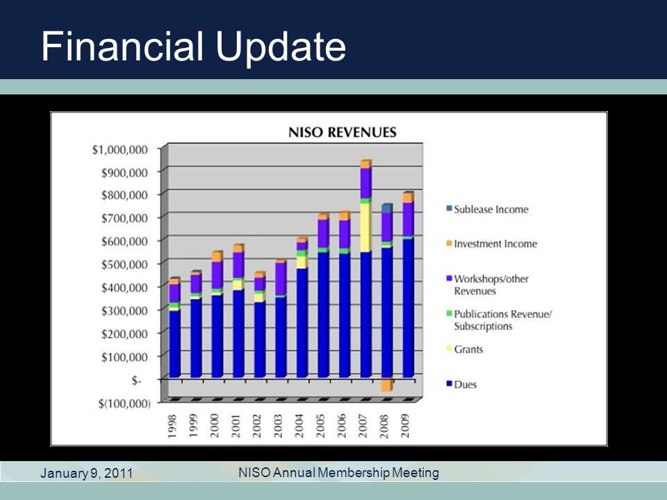 Financial Update January 9, 2011 NISO Annual Membership Meeting