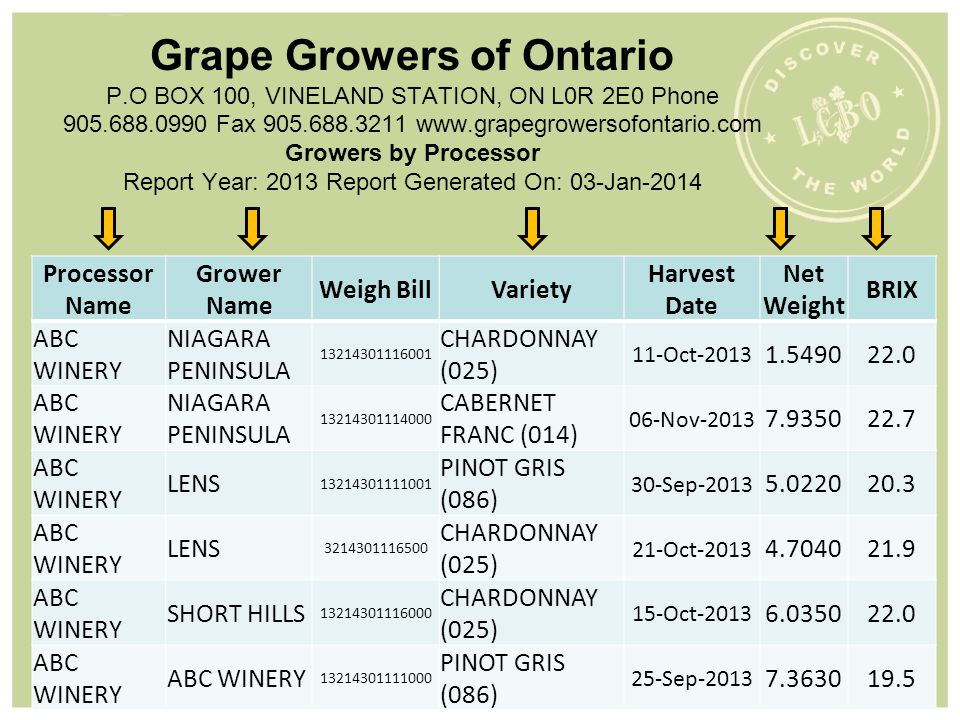 Grape Growers of Ontario P.O BOX 100, VINELAND STATION, ON L0R 2E0 Phone 905.688.0990 Fax 905.688.3211 www.grapegrowersofontario.com Growers by Proces