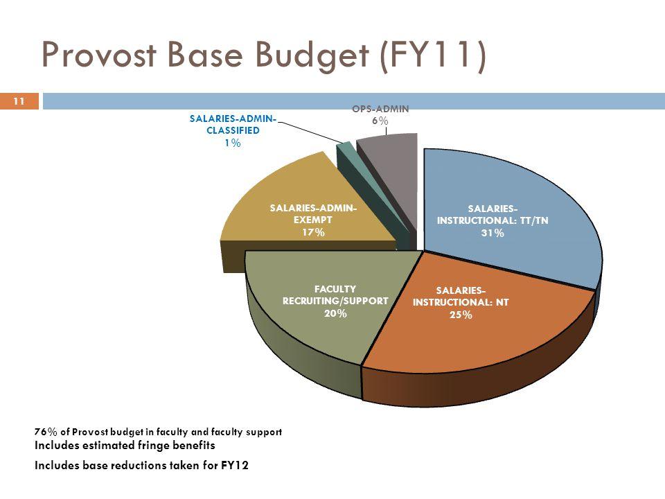 Provost Base Budget (FY11) Includes estimated fringe benefits Includes base reductions taken for FY12 11