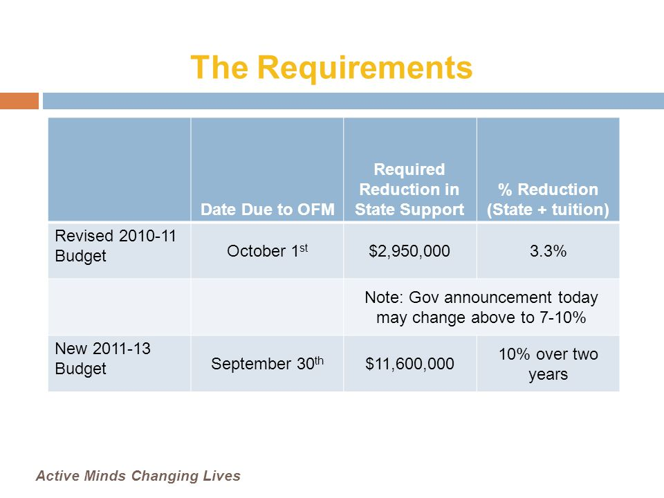 The Requirements Date Due to OFM Required Reduction in State Support % Reduction (State + tuition) Revised 2010-11 Budget October 1 st $2,950,0003.3% Note: Gov announcement today may change above to 7-10% New 2011-13 Budget September 30 th $11,600,000 10% over two years Active Minds Changing Lives