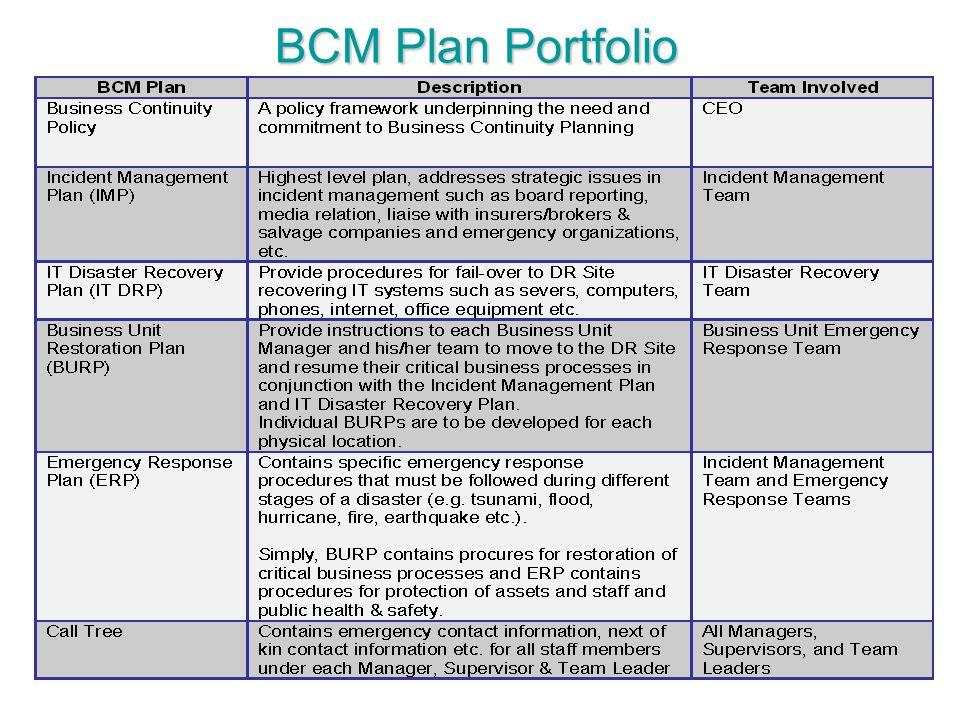 BCM Plan Portfolio